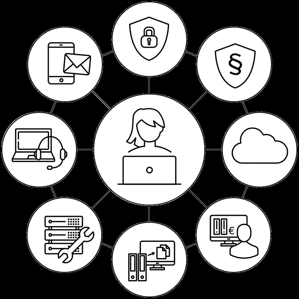 Wir sind Ihr Manager der digitalen Arbeitswelt - Schaubild mit unseren Geschäftsbereichen als Symbole